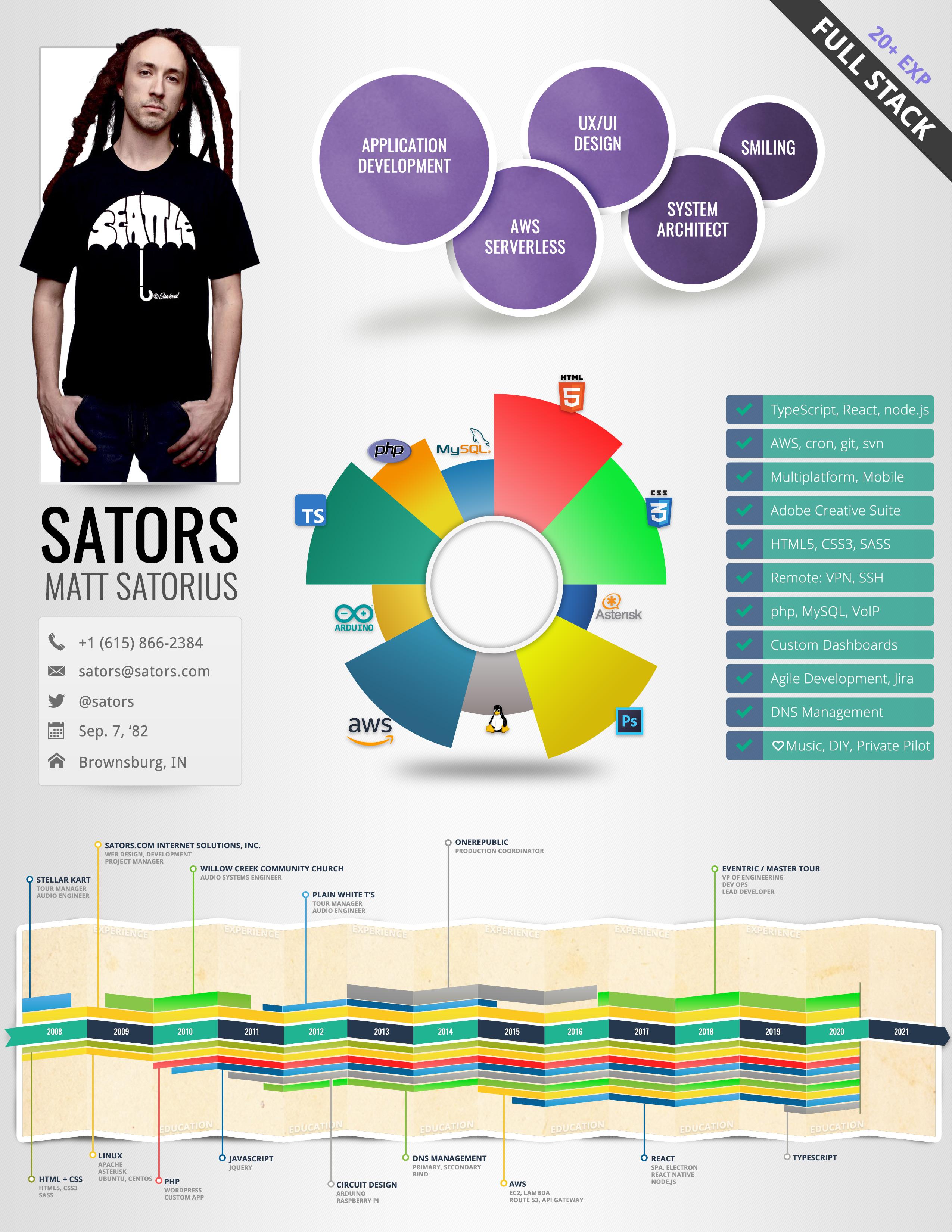 Matt Satorius Infographic